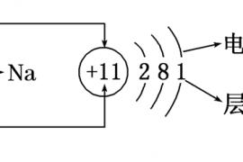 必修二——核外电子排布规律